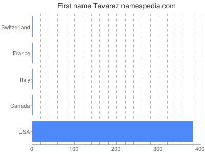 Given name Tavarez