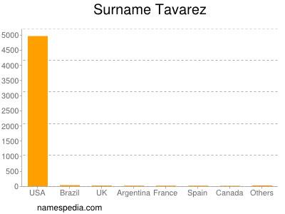 Surname Tavarez
