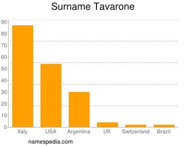 Surname Tavarone