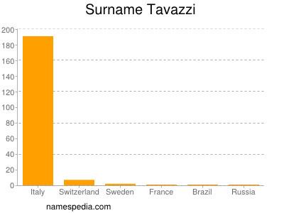 Surname Tavazzi