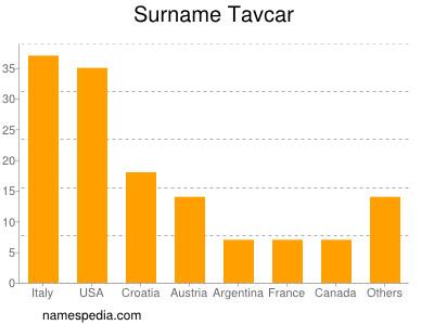 Surname Tavcar
