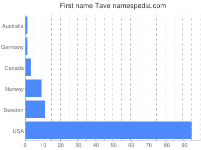 Given name Tave