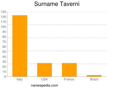 Surname Taverni