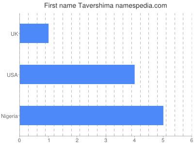 Given name Tavershima