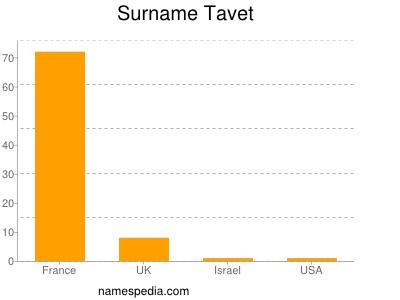 Surname Tavet