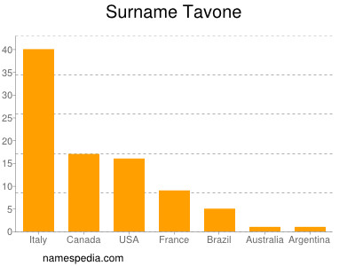 Surname Tavone