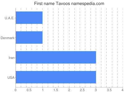 Given name Tavoos