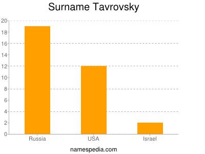 Surname Tavrovsky