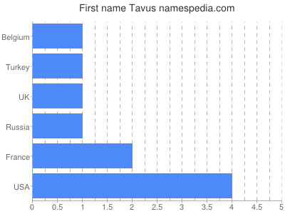 Given name Tavus