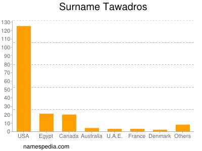 Surname Tawadros