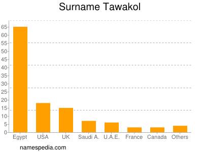 Surname Tawakol