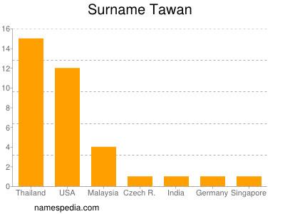 Surname Tawan