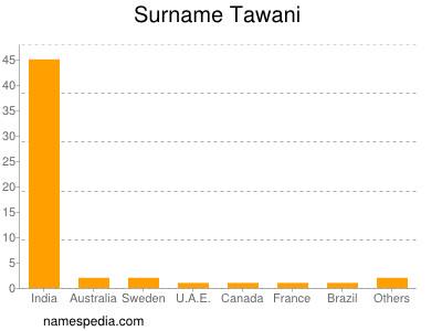 Surname Tawani