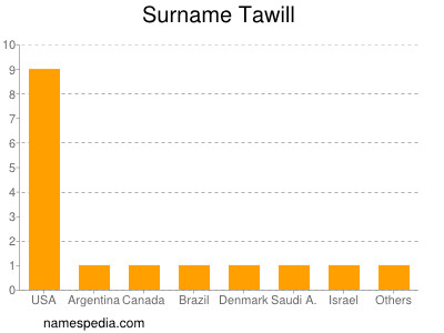 Surname Tawill
