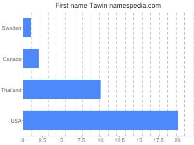 Given name Tawin