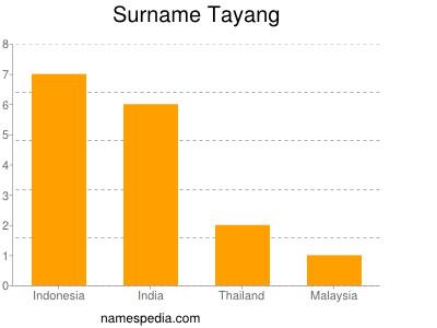Surname Tayang