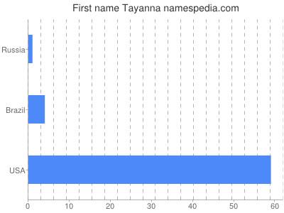 Given name Tayanna