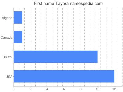 Given name Tayara