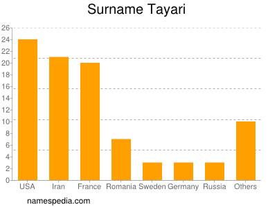 Surname Tayari