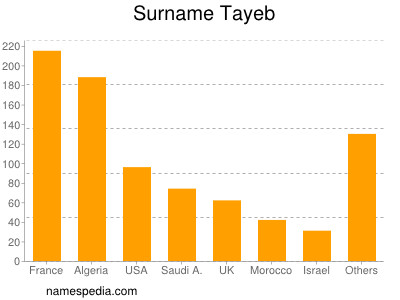 Surname Tayeb