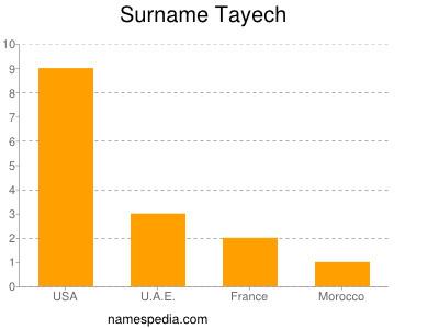 Surname Tayech