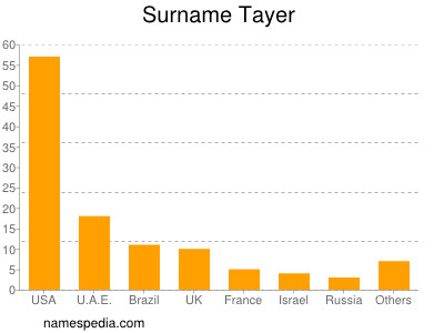 Surname Tayer