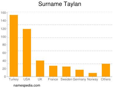 Surname Taylan