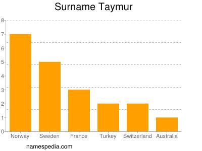 Surname Taymur