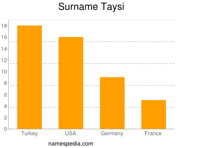 Surname Taysi