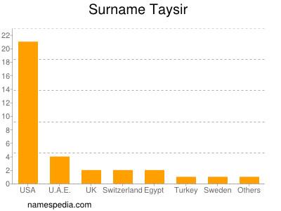 Surname Taysir