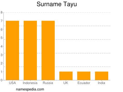 Surname Tayu