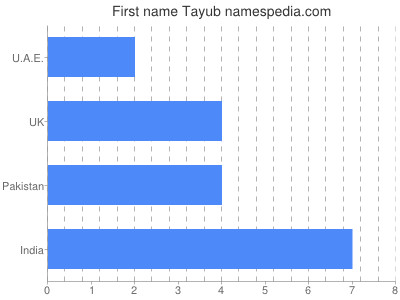 Given name Tayub