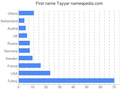 Given name Tayyar