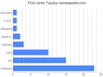 Given name Tayyba