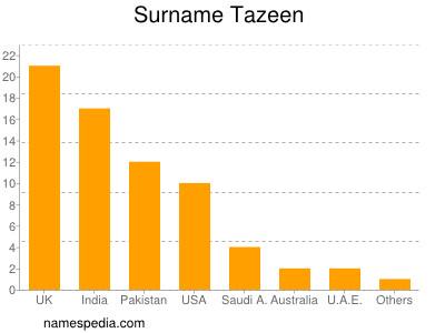 Surname Tazeen