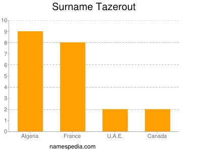 Surname Tazerout