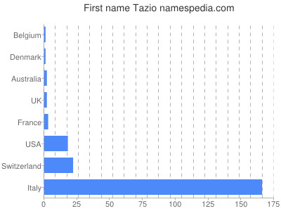 Given name Tazio