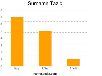 Surname Tazio