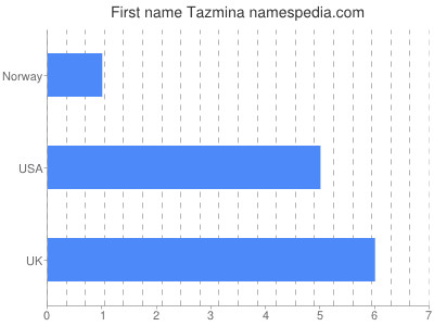 Given name Tazmina