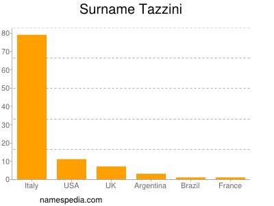 Surname Tazzini