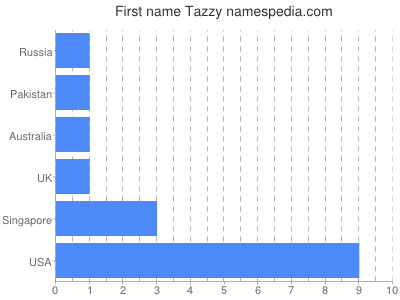 Given name Tazzy