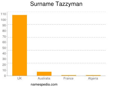 Surname Tazzyman