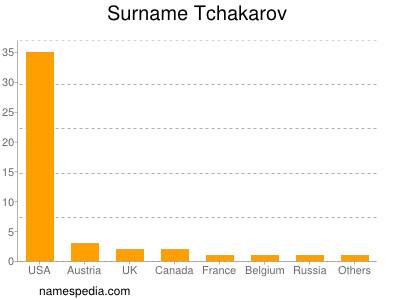 Surname Tchakarov