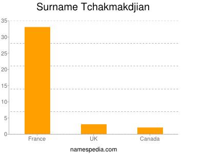 Surname Tchakmakdjian