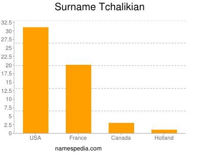 Surname Tchalikian