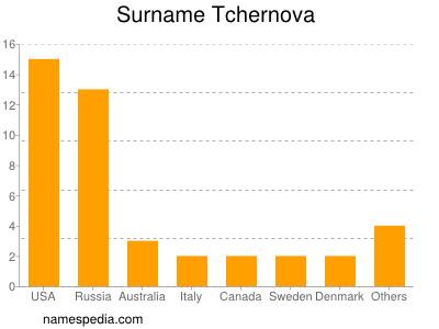 Surname Tchernova