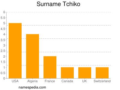 Surname Tchiko
