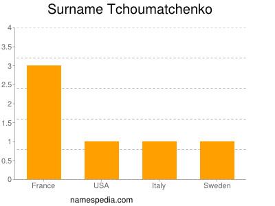 Surname Tchoumatchenko