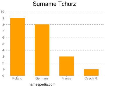 Surname Tchurz