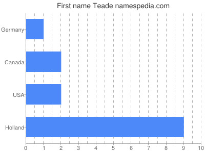 Given name Teade